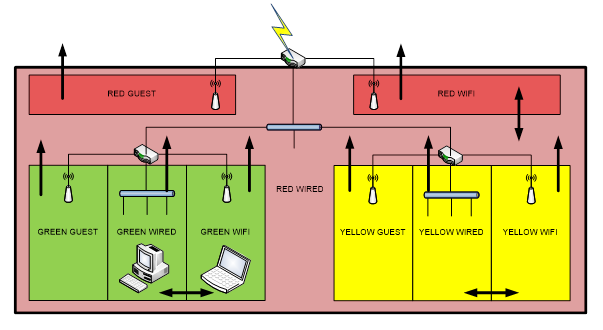 Implementing Security Zones with Home Routers